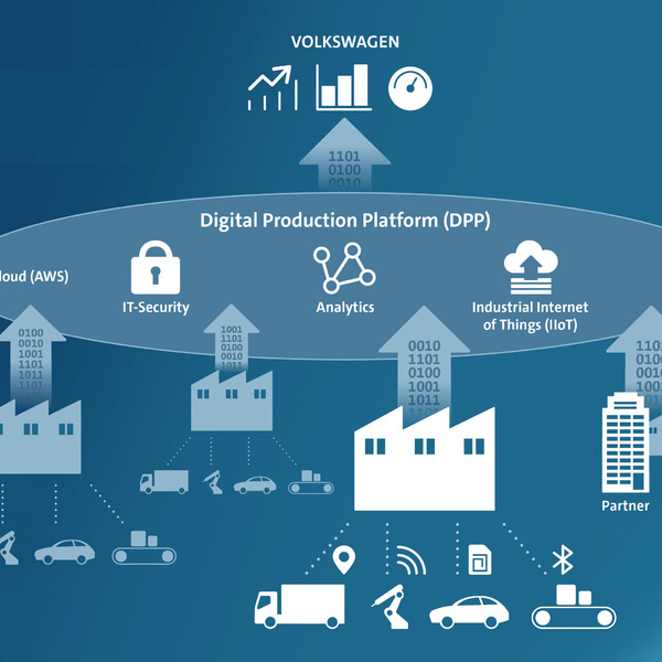 Volkswagen Industrial Cloud: an ecosystem for production efficiency