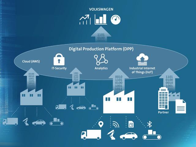 Volkswagen Industrial Cloud: un ecosistema per l'efficienza produttiva